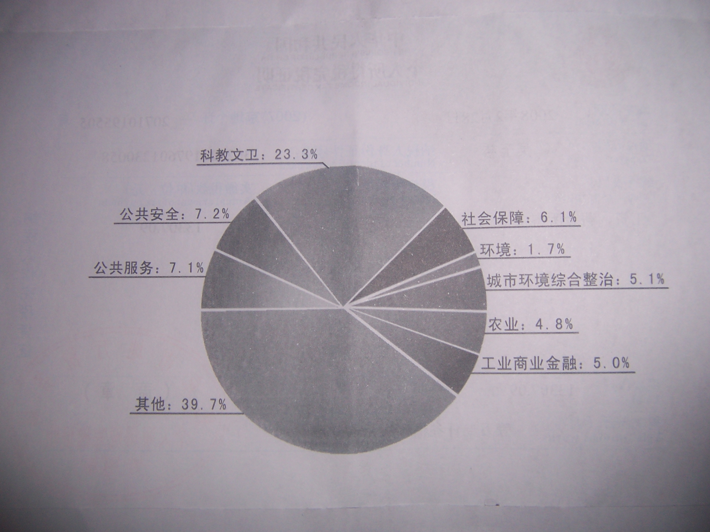 2007年北京市级财政支出结构情况