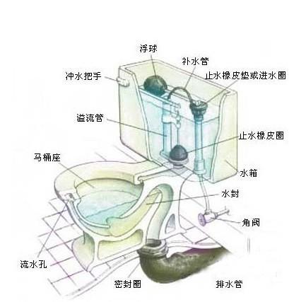 管道疏通)回龙观疏通马桶疏通下水道公司【010-】不
