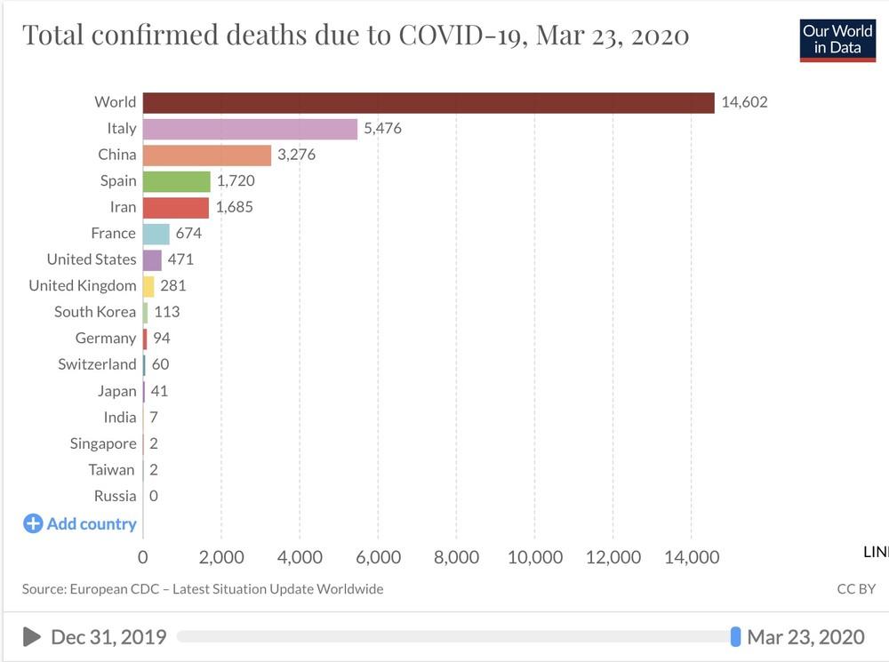 20200323 死亡病例统计.jpg